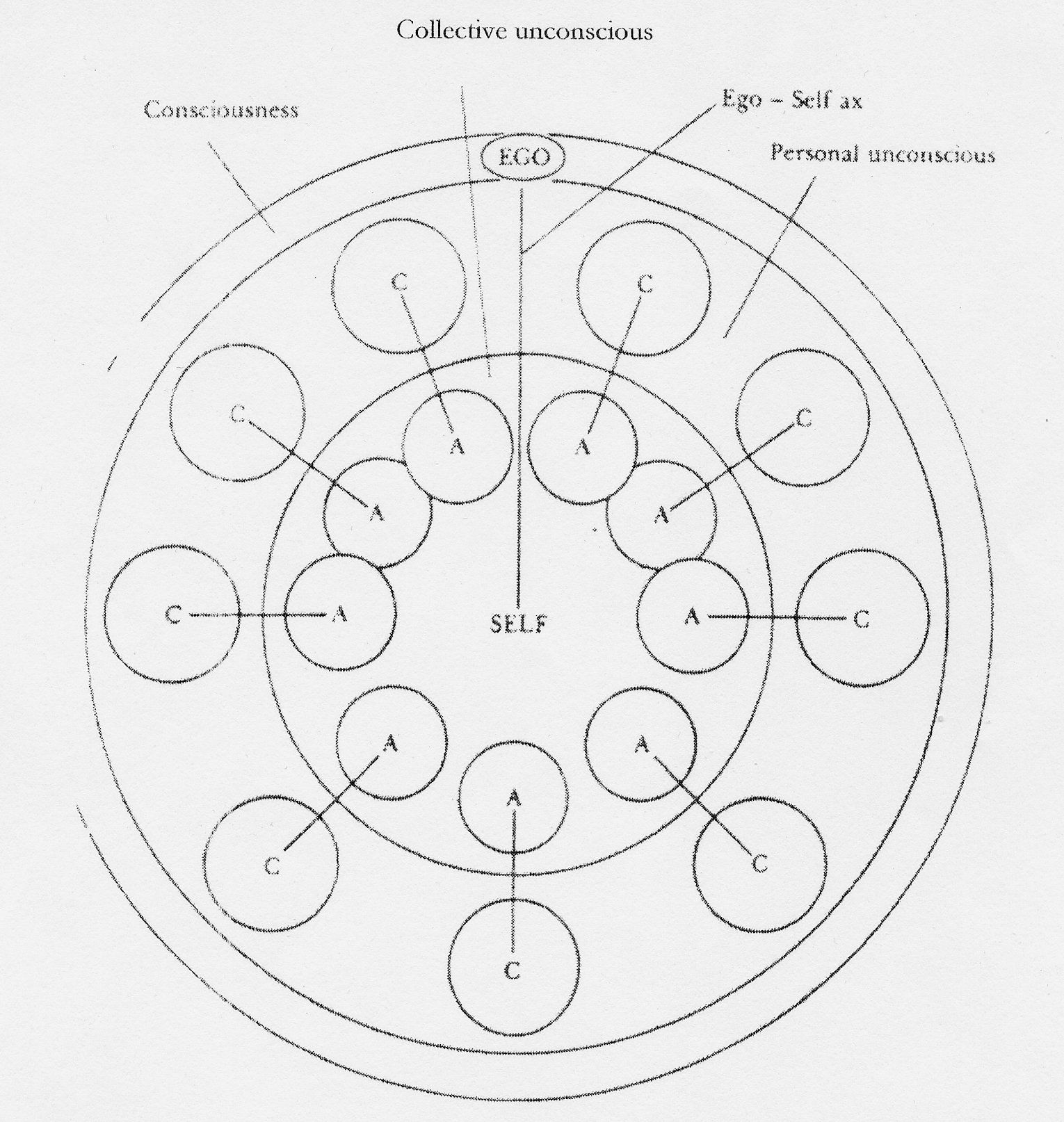 Jung S Model Of The Psyche