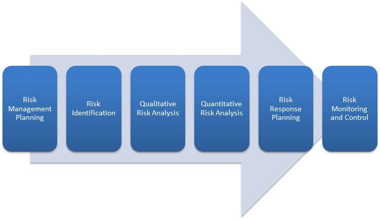 Risk Management Process Risk Analysis is the integral part of the - quantitative risk analysis