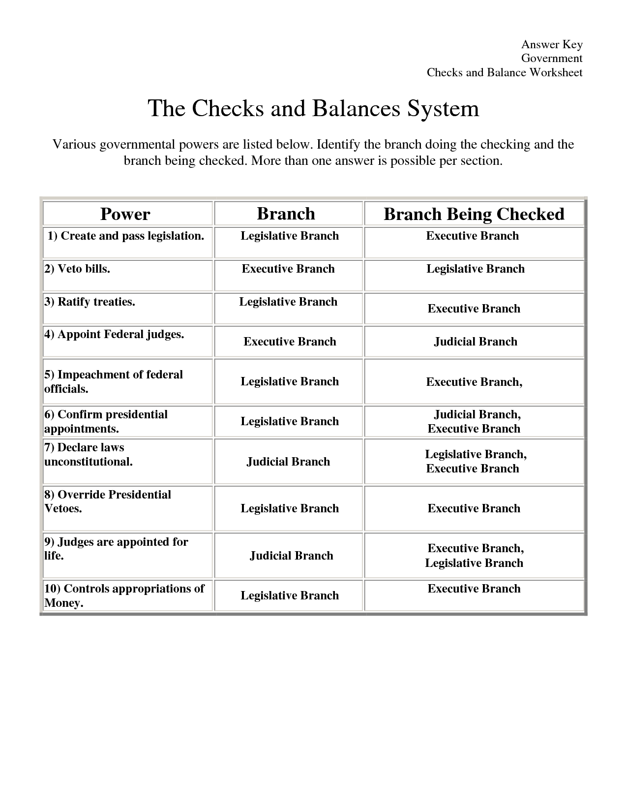 Checks And Balances Worksheet