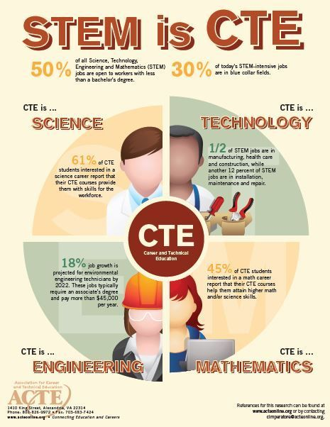 Beautiful Career And Technical Education: STEM #infographic