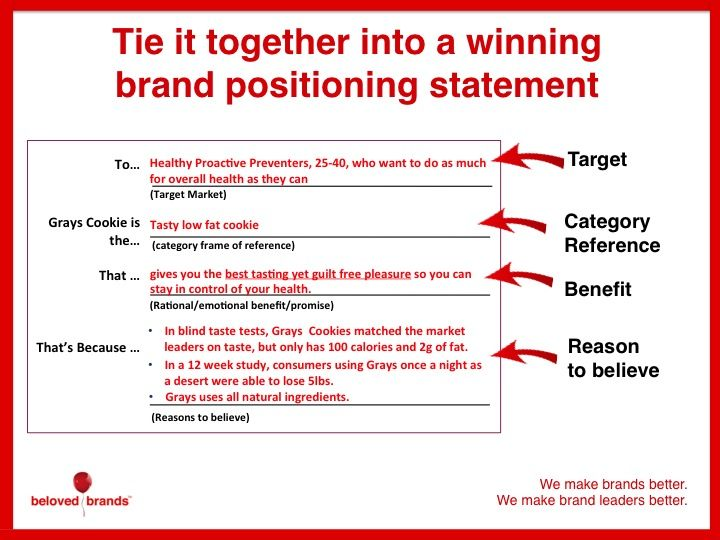 How To Write A Winning Brand Positioning Statement Some Great