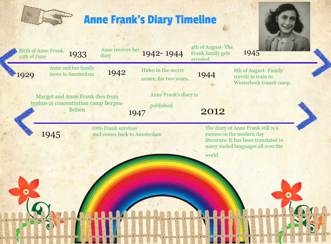Anne Frank S Diary Timeline Source 960