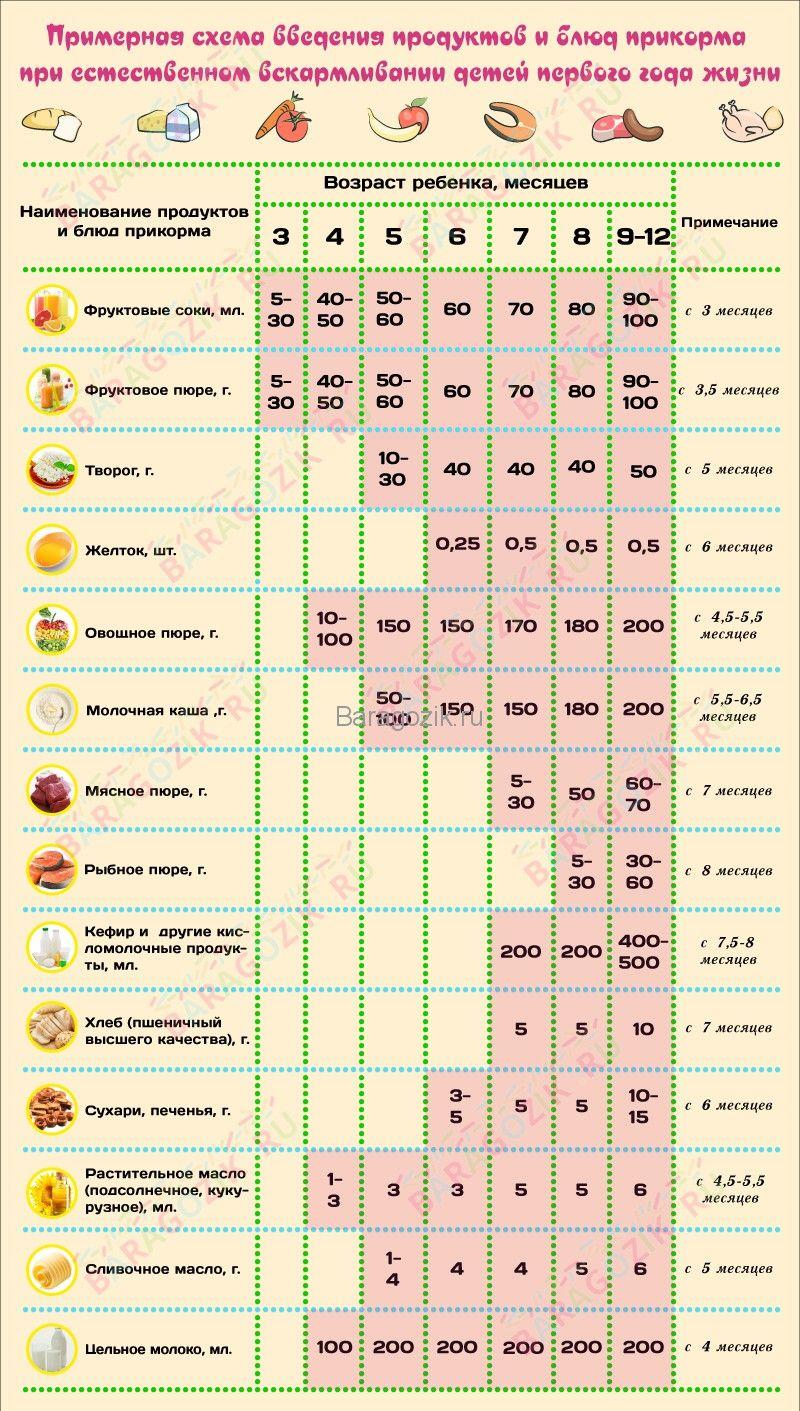 Сколько калорий тратится при грудном вскармливании