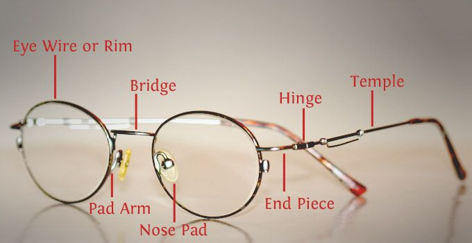 The parts of the eyeglass frame: Hinge, bridge, eye wire ...