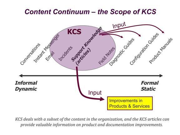 Praktisch kennisdelen met Knowledge-Centered Support (KCS)