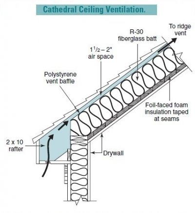 Ventilating Cathedral Ceilings Is More Of A Challenge Than Ventilating Regular Roofs Since The Cathedral Ceiling Cathedral Ceiling Insulation Attic Ventilation
