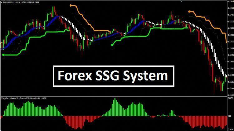 Forex Ssg System Mt4 Howtoforex Forex Trading Forex Forex