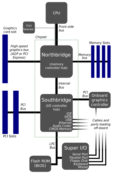 Motherboard diagram - Graphics processing unit - Wikipedia, the free encyclopedia