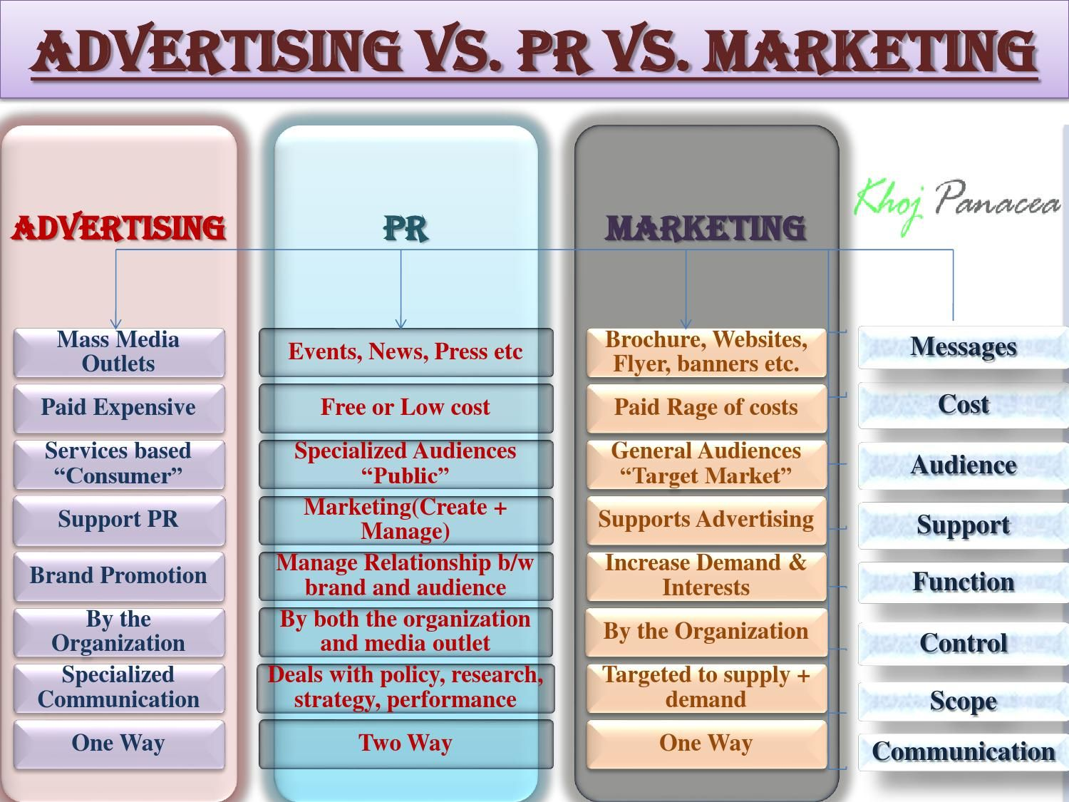 differences between advertising and public relations What are the differences and similarities between public  what's the difference between public relations  what is the difference between advertising and public.