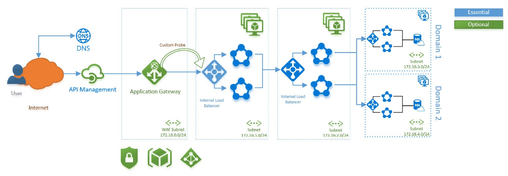 Cloud Architecture Pattern Azure Service Fabric and