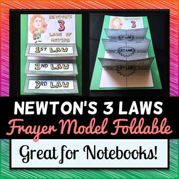 Newton S Laws Of Motion Foldable Frayer Model Format Newtons Laws Of Motion Newtons Laws Foldables