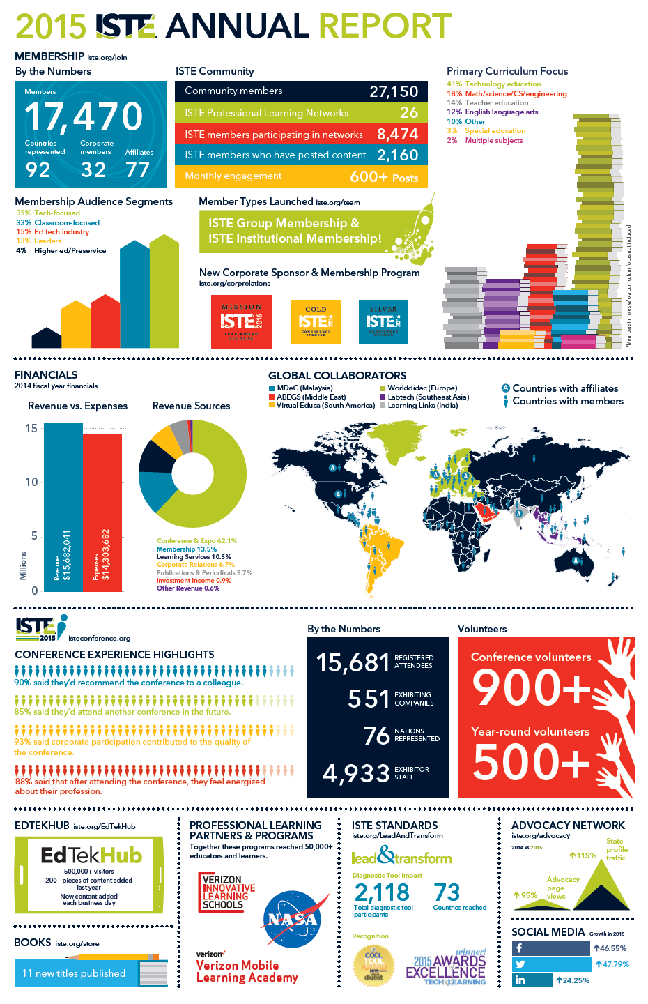 ISTE Annual Report Infographics