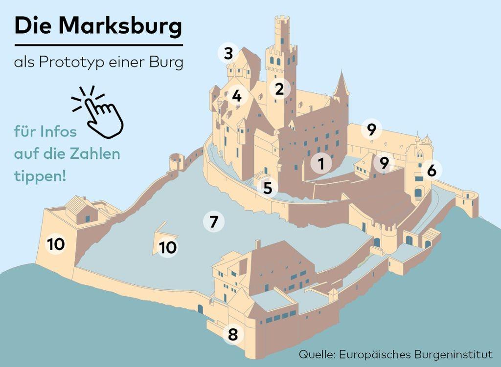 Die Burg Im Mittelalter