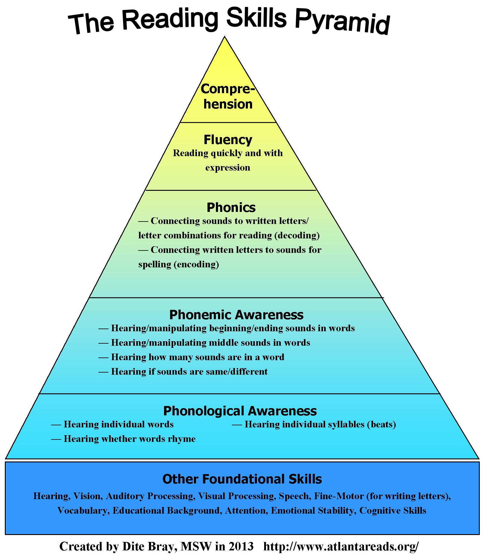 - Reading Skills Pyramid (With Images) Early Reading Skills