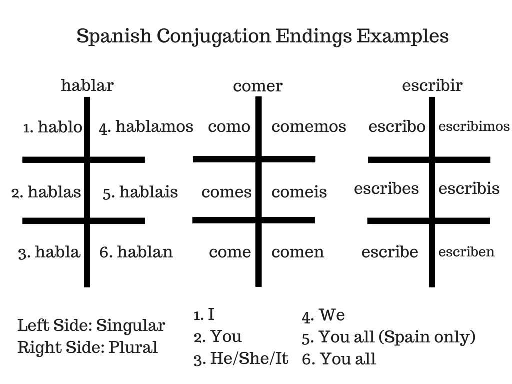 51 Past Tense Irregular Verbs Spanish Worksheet Di