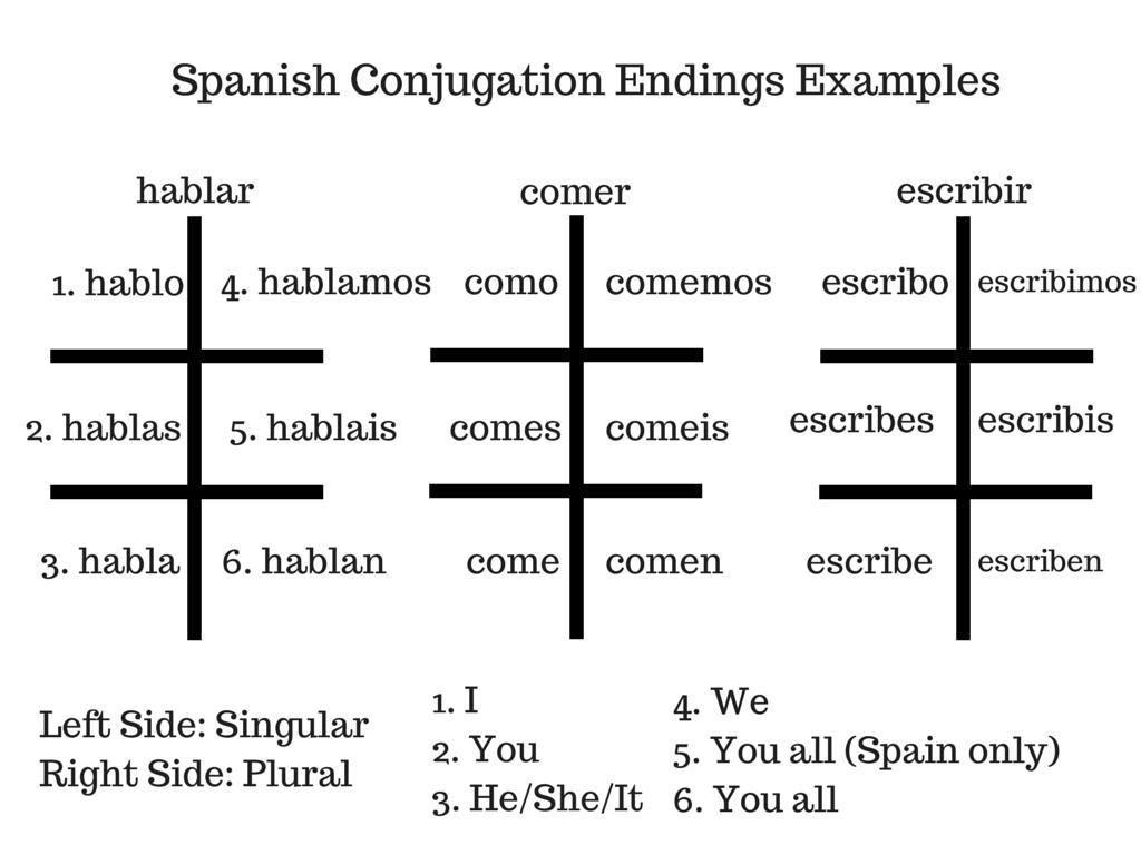 51 Past Tense Irregular Verbs Spanish Worksheet Di