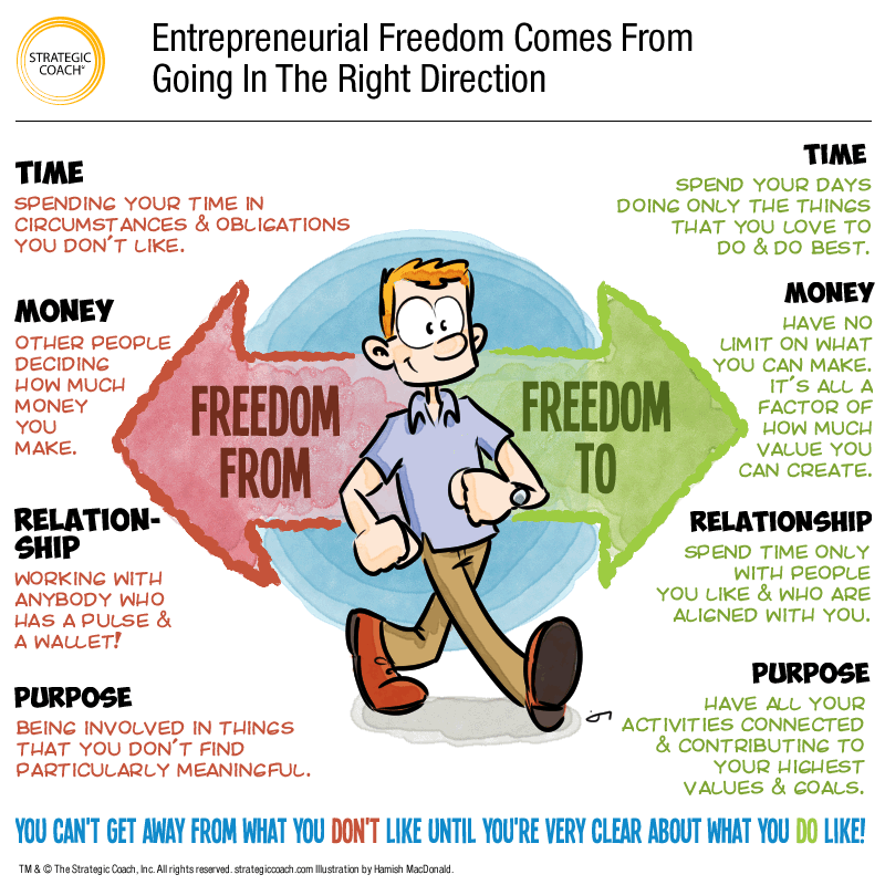 Entrepreneurial Freedom Comes From Going In The Right Direction Entrepreneurial Career Exploration Freedom