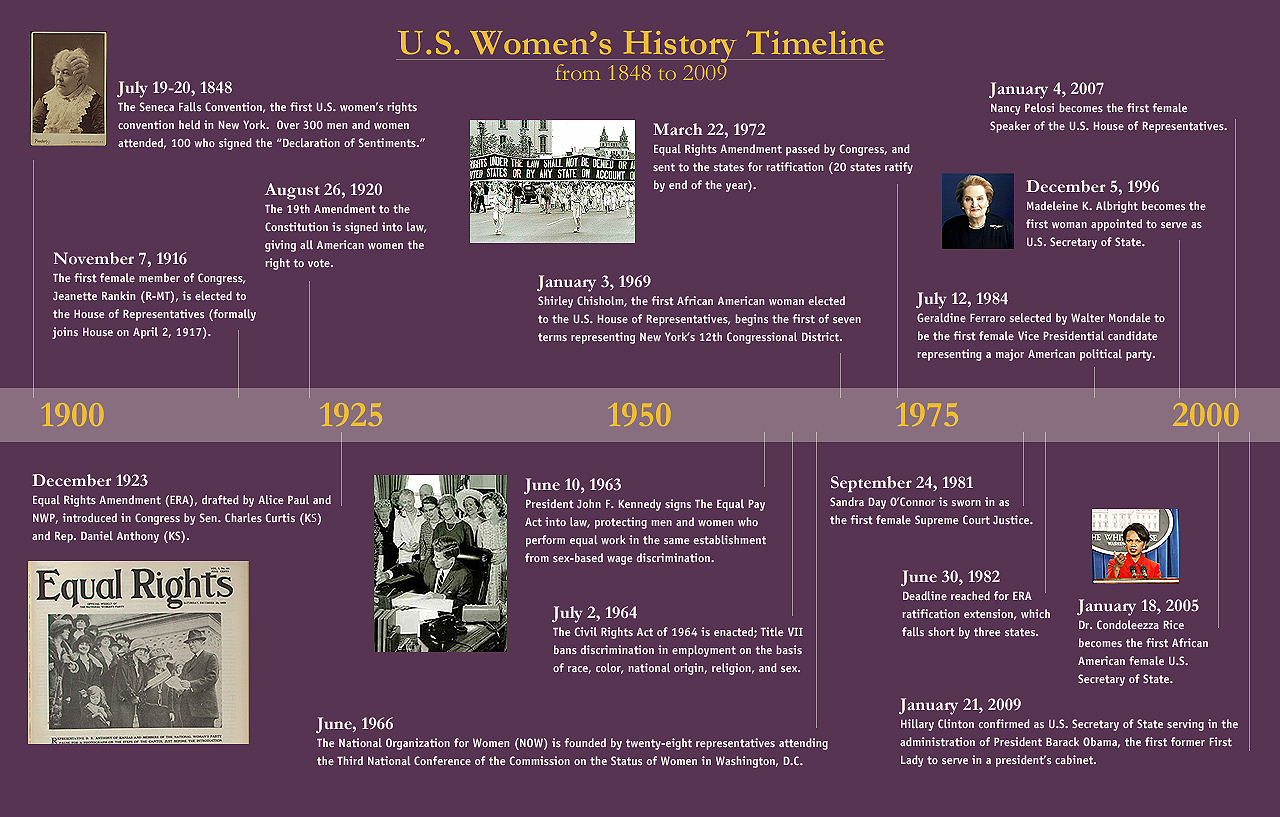 Women S History In The Us