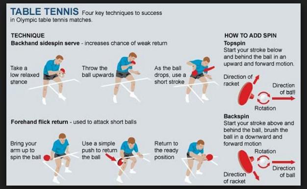 Teknik Pukulan Tenis Meja Tennis Meja Tenis Teknik