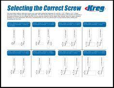 Kreg jig screw chart sizing charts pinterest kreg jig