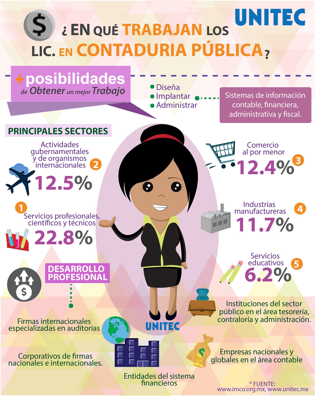 Ser Un Contador Publico Implica Elaborar Estados Contables Asi Como Analizar E Interpretar Informacion Financiera Y Administrat Accounting Financial Education