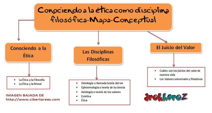 Conociendo a la ética como disciplina filosofica-Mapa Conceptual ...