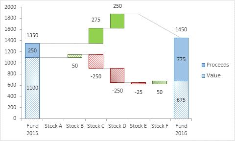 Paired Waterfall Chart Chart Tech Blog