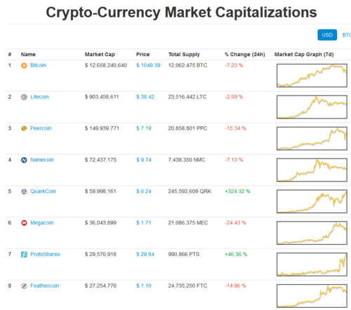 coinmarketcap bitcoin chart