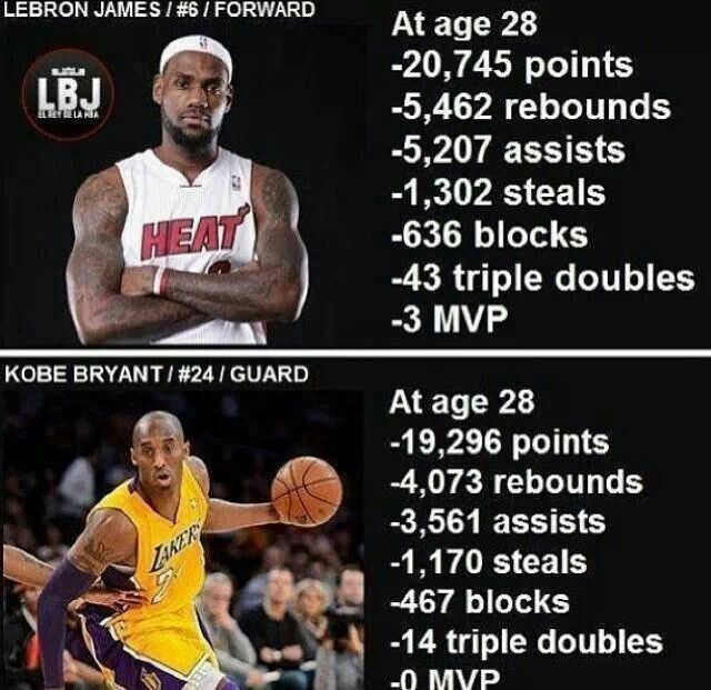 Stats Lebron Vs Kobe Lebron James Stats Nba Lebron James Lebron James