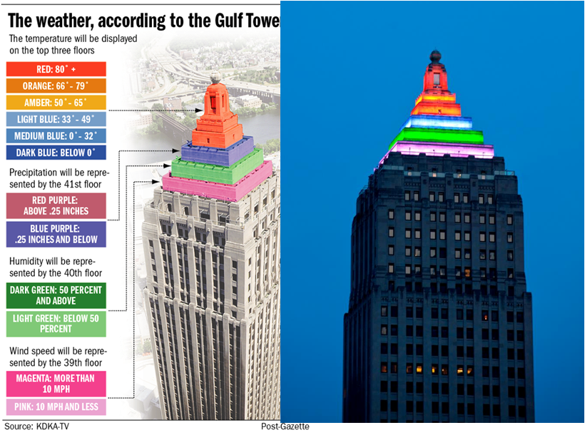 Pittsburgh's Gulf Tower Building Forecasts the Weather | My