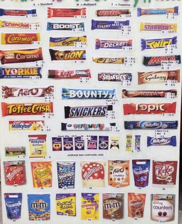 Syn Values For Chocolate Bars In 2020 Slimming World