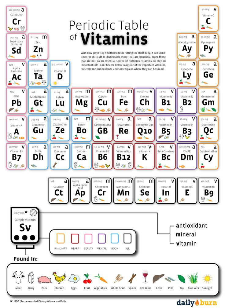 La tabla peridica de las vitaminas periodic table of vitamins la tabla peridica de las vitaminas periodic table of vitamins infografas de salud y medicina pinterest periodic table vitamins and chemistry urtaz Choice Image