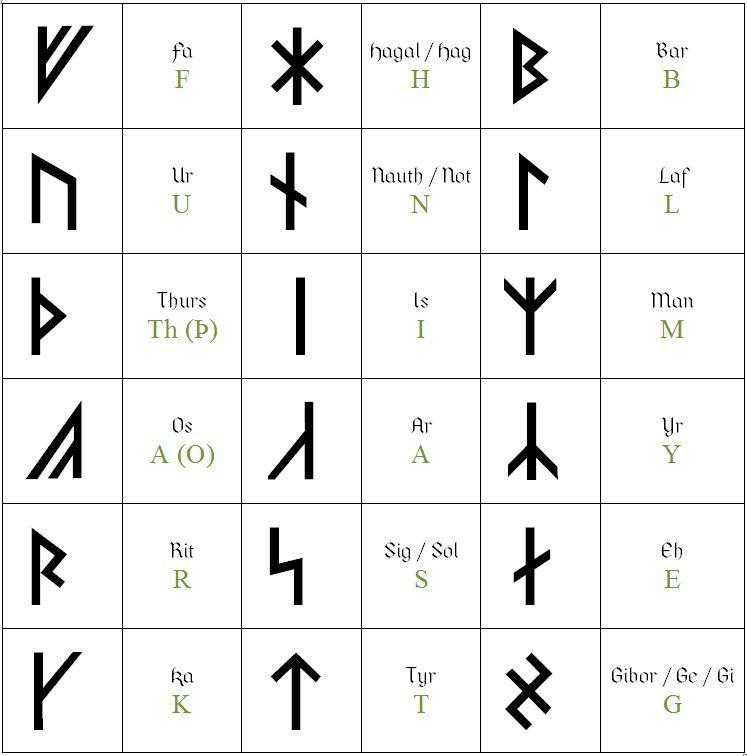 Nordische Schriftzeichen