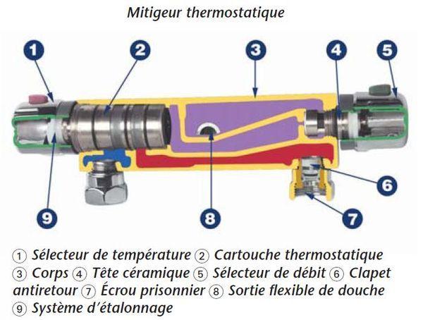 Details Robinet Thermostatique Douche Fuite Robinet D Eau