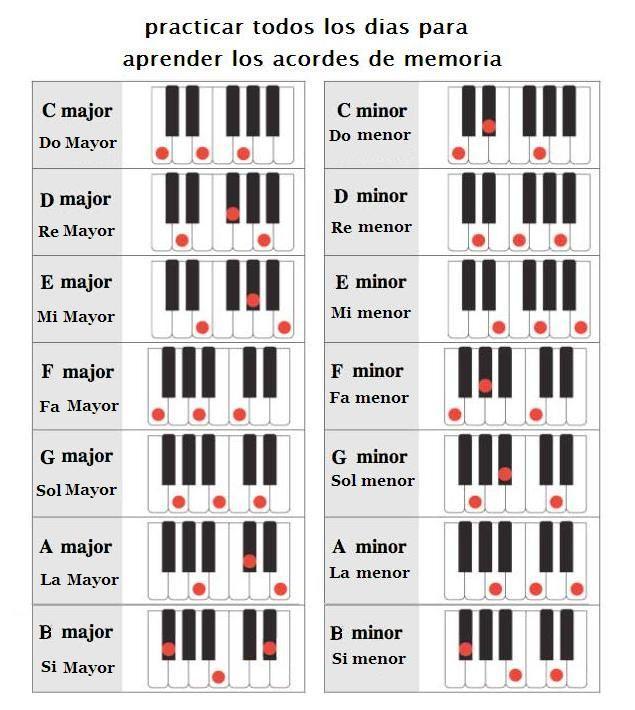 Acordes Mayores Y Menores Partituras De Piano Gratis Lecciones De Piano Canciones Para Piano