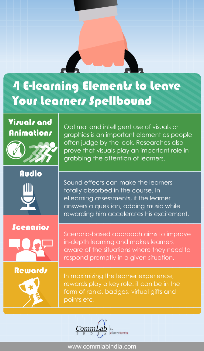4 E Learning Elements To Leave Your Learners Spellbound An Infographic Elearning Instructional Design Learning And Development