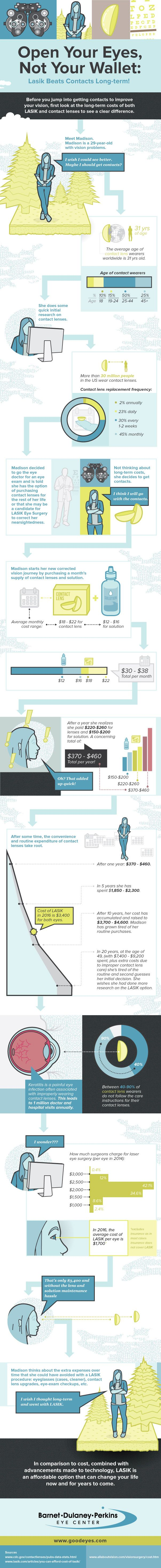 Open Your Eyes, Not Your Wallet #Infographic