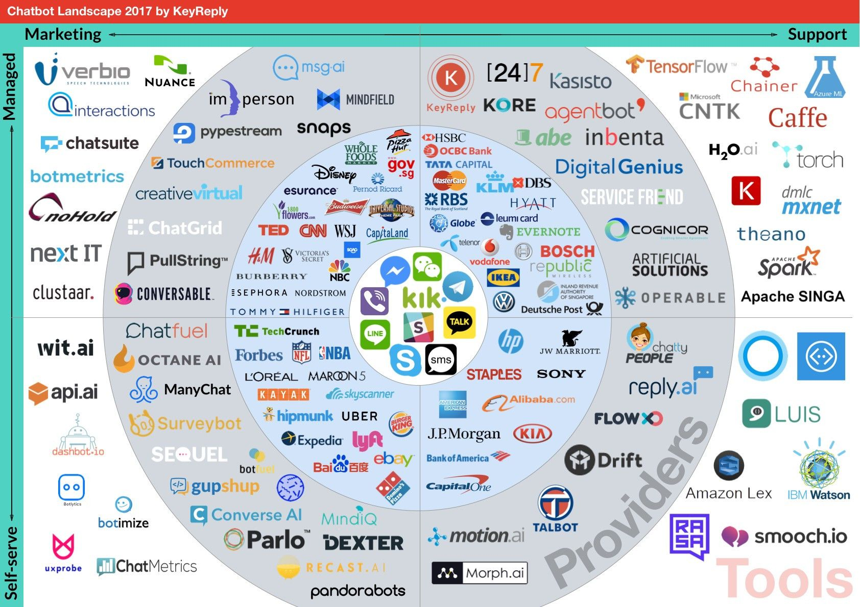 155 Chatbots In This Brand New Landscape Where Does Your Bot Fit Chatbot Digital Advertising Marketing Support