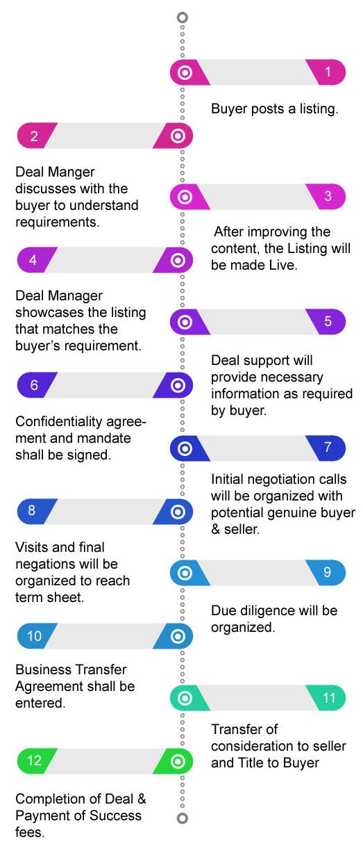 How UNICOPP supports in Business Buy Business For Sale - business transfer agreement
