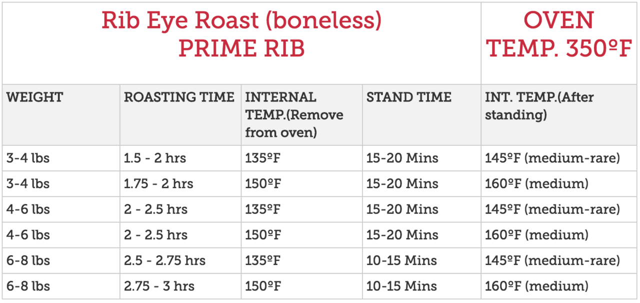 Standing Rib Roast Cooking Times Chart Medium - Chart - # ...