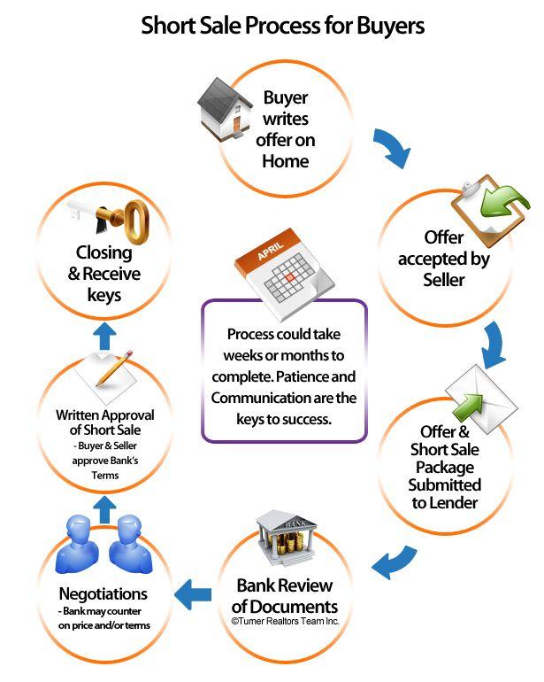 sale process flowchart