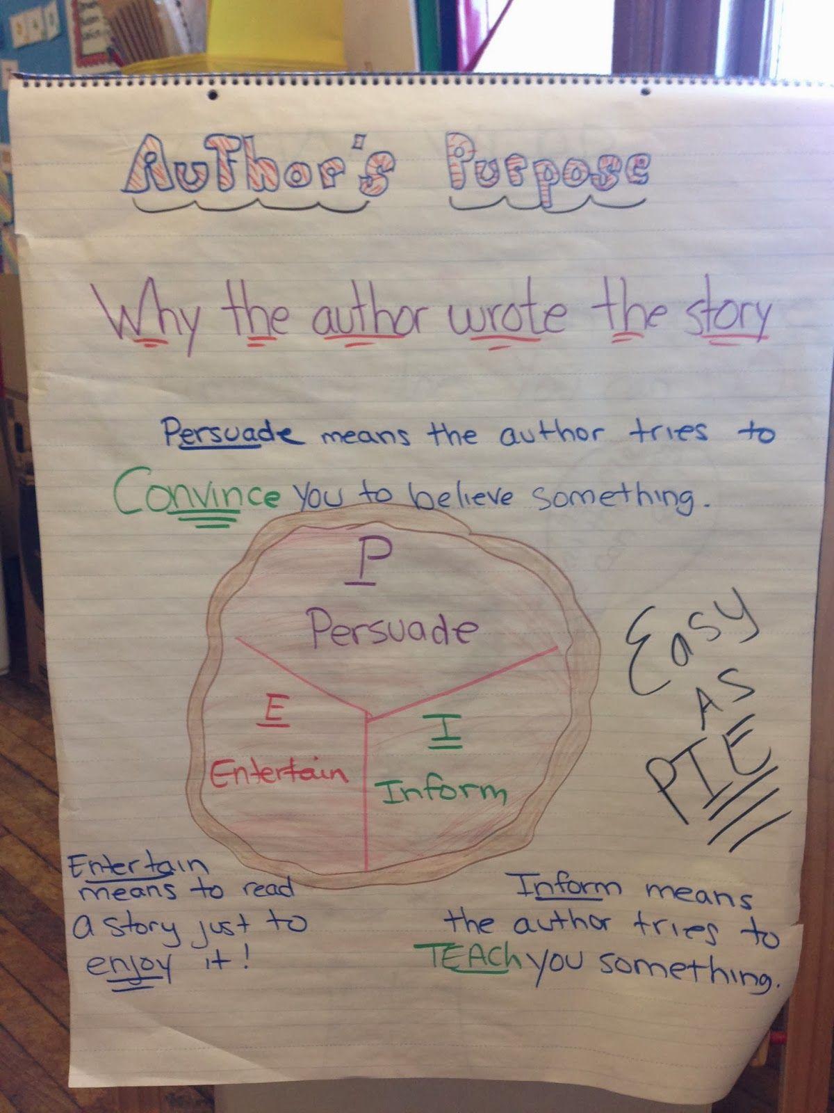 Writing Authors Purpose