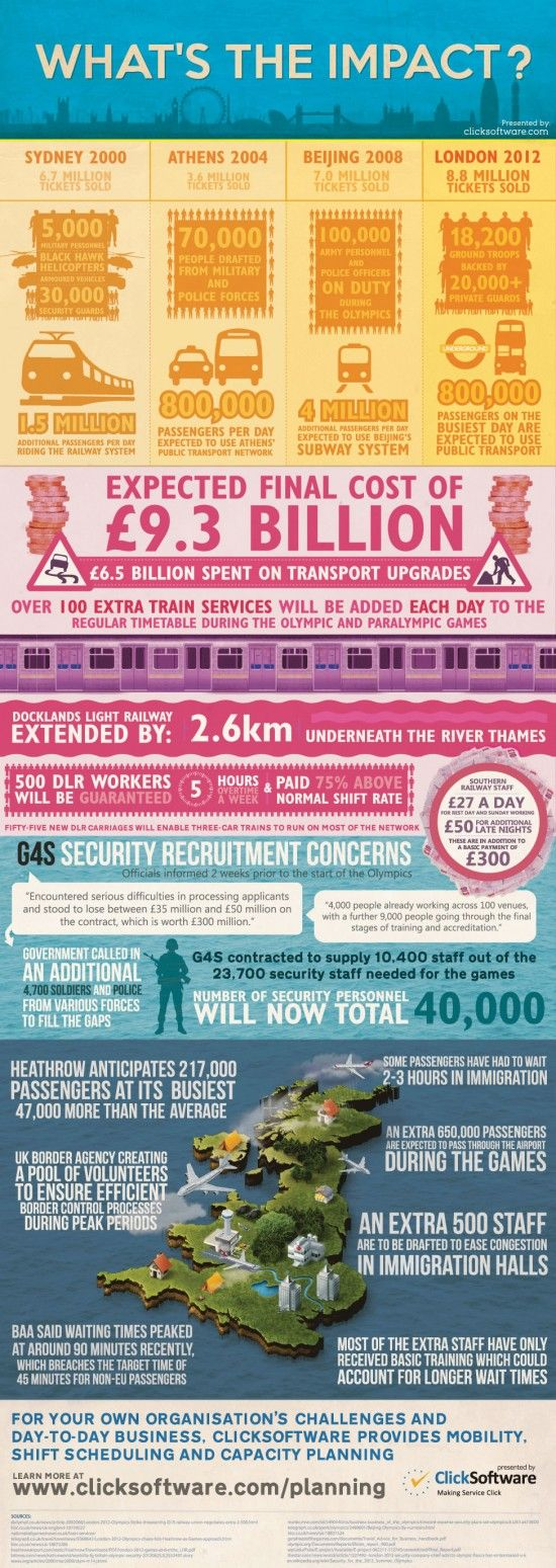 Infographic What's The Impact Of The London 2012 Olympics