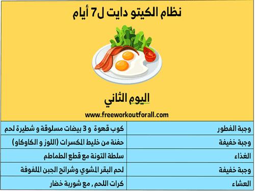 نظام الكيتو دايت In 2021 Ketogenic Diet Ketogenic Diet