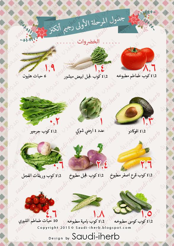 جدول رجيم دشتي وأتكنز المرحله الأولى Atkins Diet Recipes Atkins Diet Keto Diet Food List