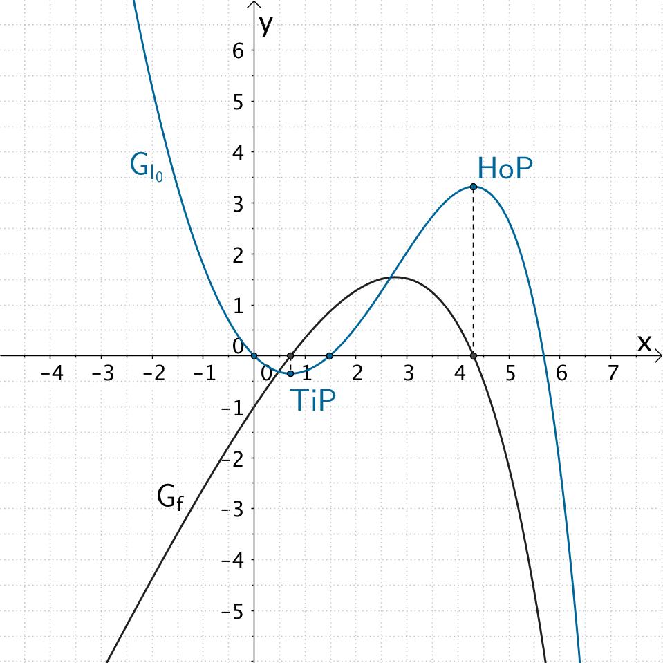 Graph der Funktion f und Graph der Integralfunktion I₀