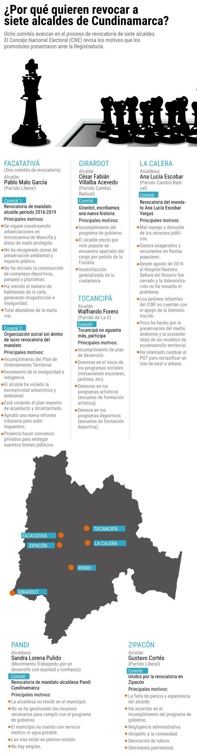 Alcaldes de Facatativá, Pandi, La Calera, Tocancipá, Girardot ...