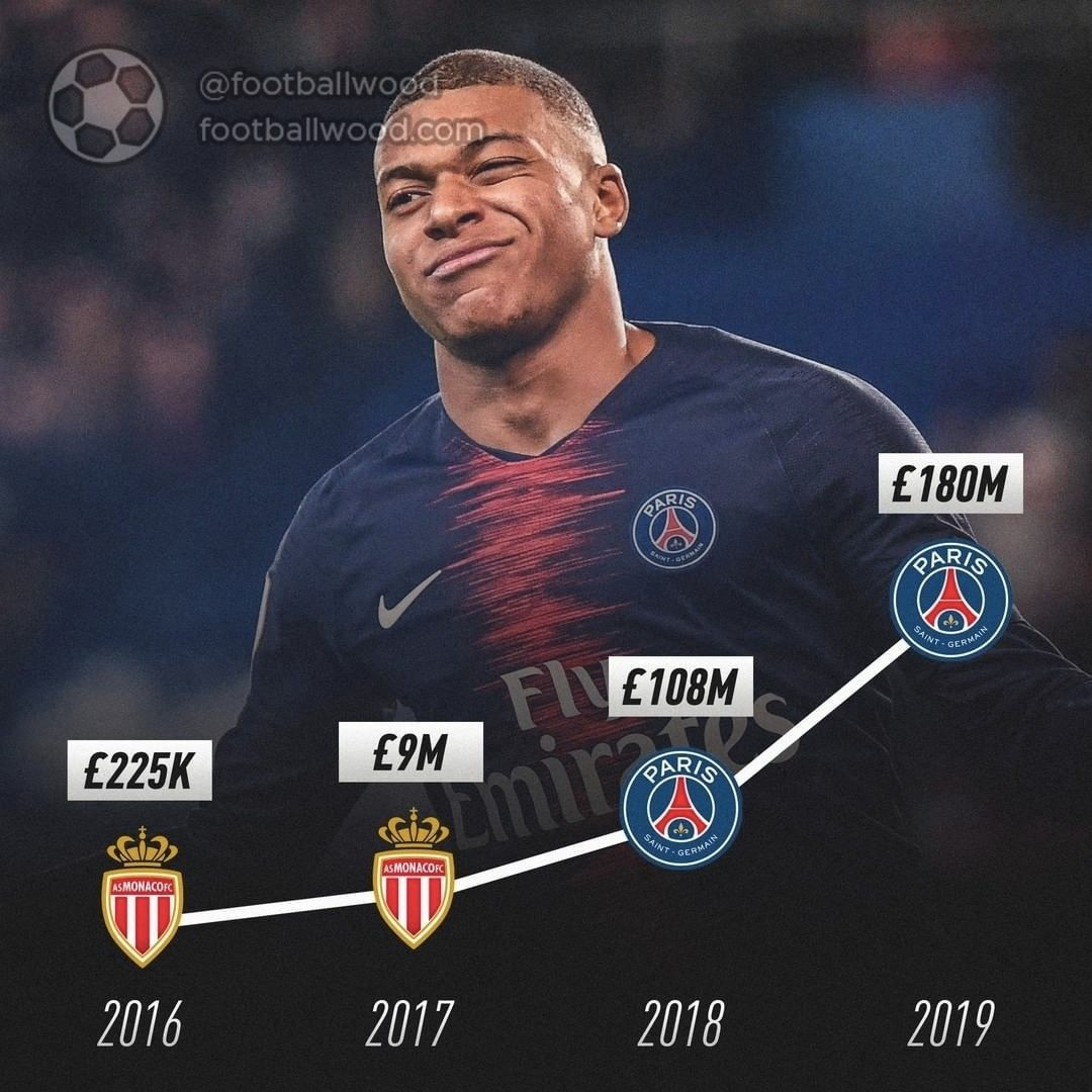 How Has The Transfer Cost Been Changed Mbappe Footballwood
