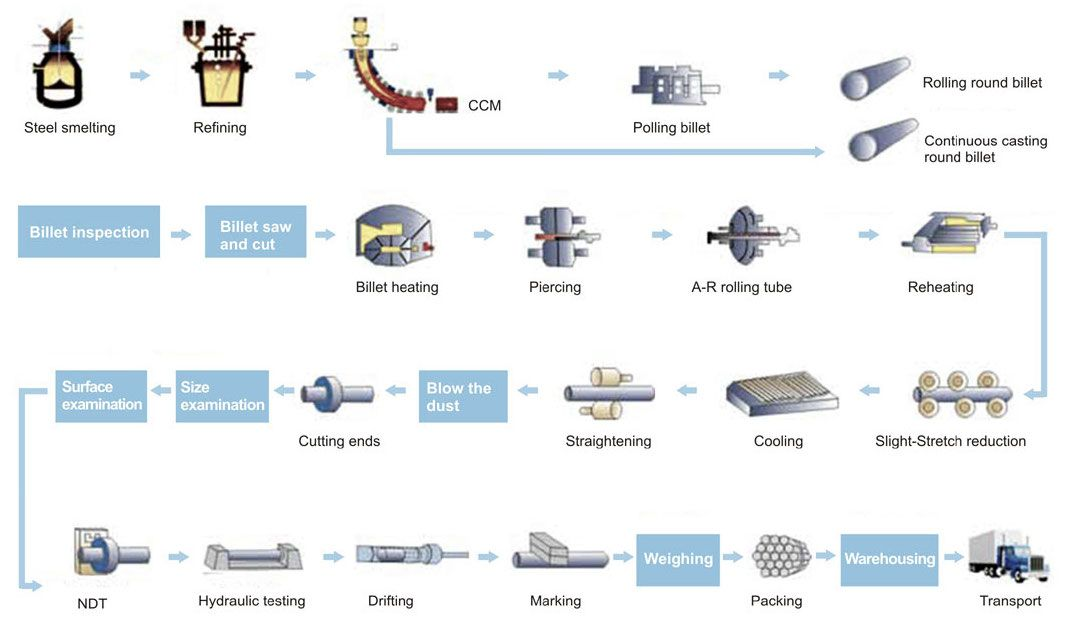 Manufacturing process for seamless pipes | Steel Pipes