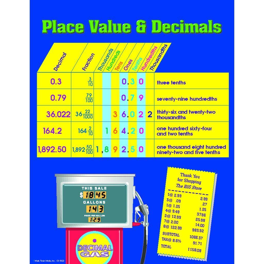 Carson Dellosa Place Value Amp Decimals Chart